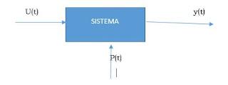 introducción identificación de sistemas