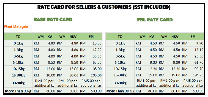 Lazada shipping rate card for West Malaysia