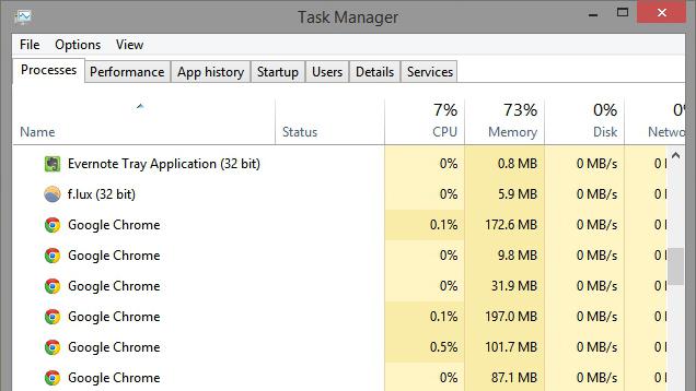 Kenapa Chrome Begitu Boros Menggunakan RAM