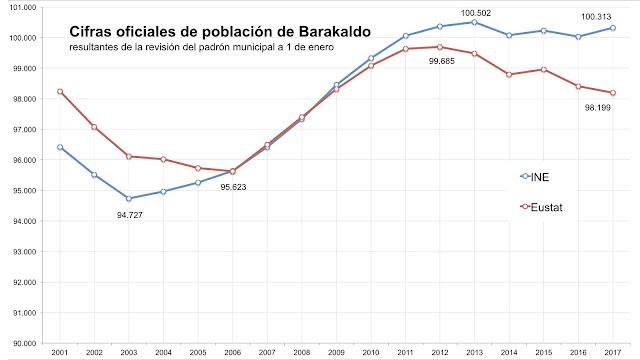 Cifra de población según el INE y según Eustat