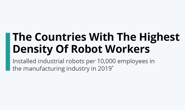 Which countries have the higher number of robot workers?