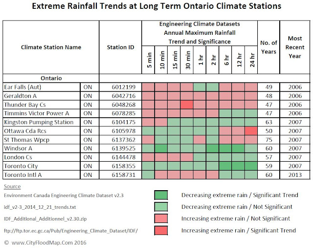 climate change Ontario