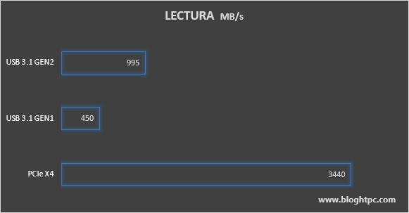 VELOCIDAD DE LECTURA AKASA CAJA USB ALUMINIO PARA SSD M.2 NVMe