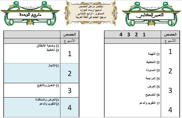مختصر مراحل مكونات اللغة العربية المستوى الرابع وفق المنهاج المنقح