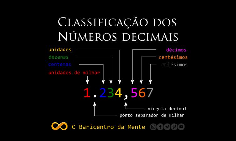 classificacao-dos-numeros-decimais