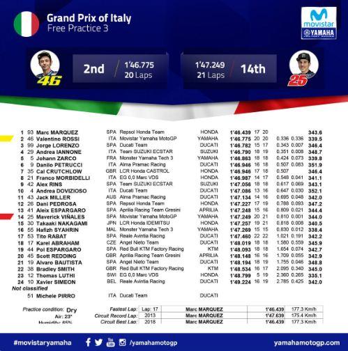 Hasil FP3 MotoGP Italia