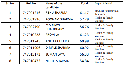 As per the approval of the Commission, the names of the next 08 candidates {Gen (UR) =04, Gen(EWS)-01, OBC(UR)-01, SC(UR)-01 & ST (UR)-01} for the post of Staff Nurse (Post Code-747) on contract basis from the waiting panel are hereby notified for further recommendation as under:-