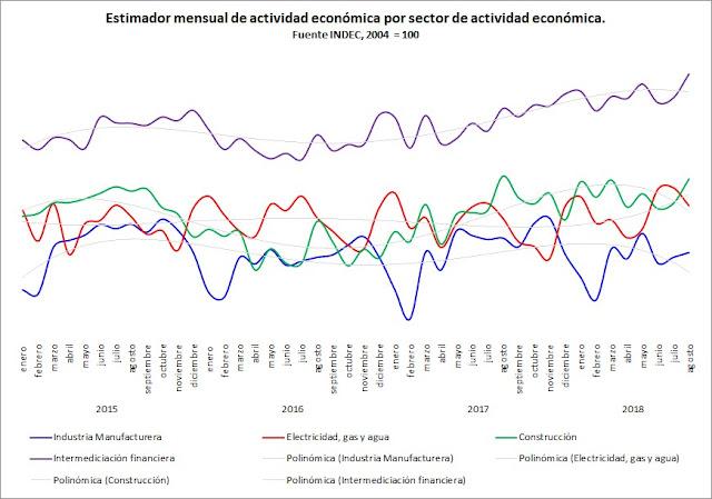 ¿Cómo se comporta la actividad económica en los últimos 3 años?
