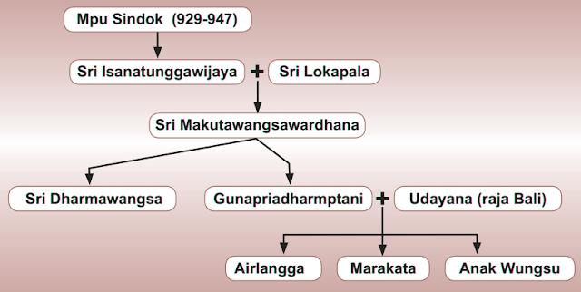Silsilah Kerajaan Mataram Kuno - Sejarah Mataram Kuno