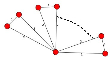 Rainbow Coloring of Graphs: Rainbow Coloring of Graphs