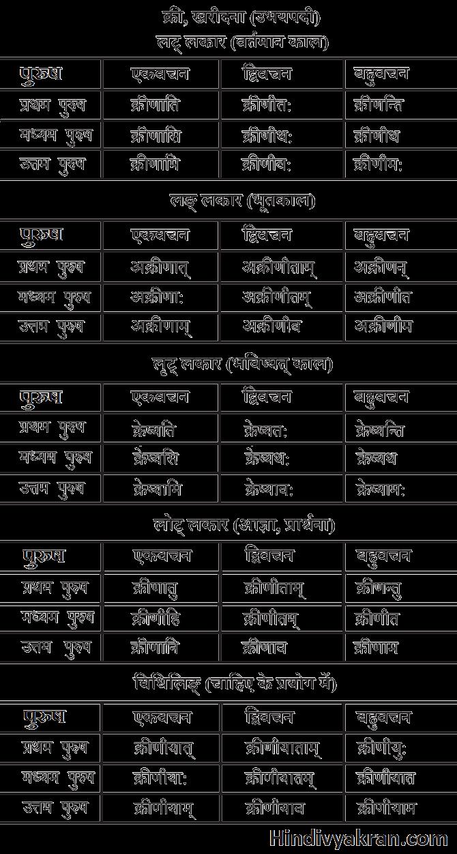 क्री धातु के रूप संस्कृत में – Kri Dhatu Roop In Sanskrit