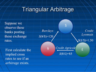 Examples of artibridge trading in forex