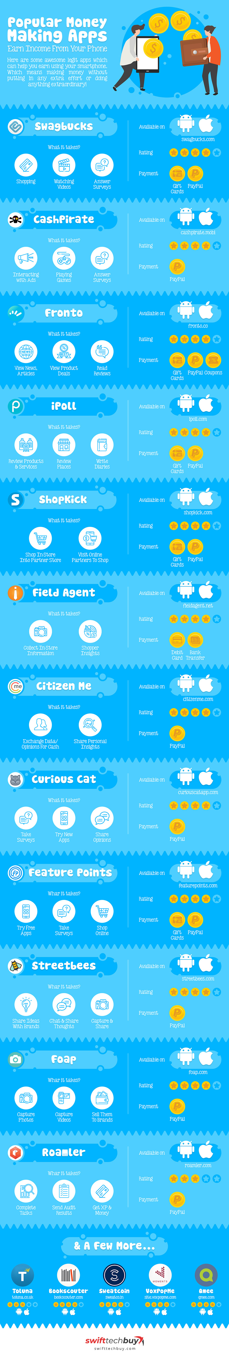 Infographic listing best money making apps