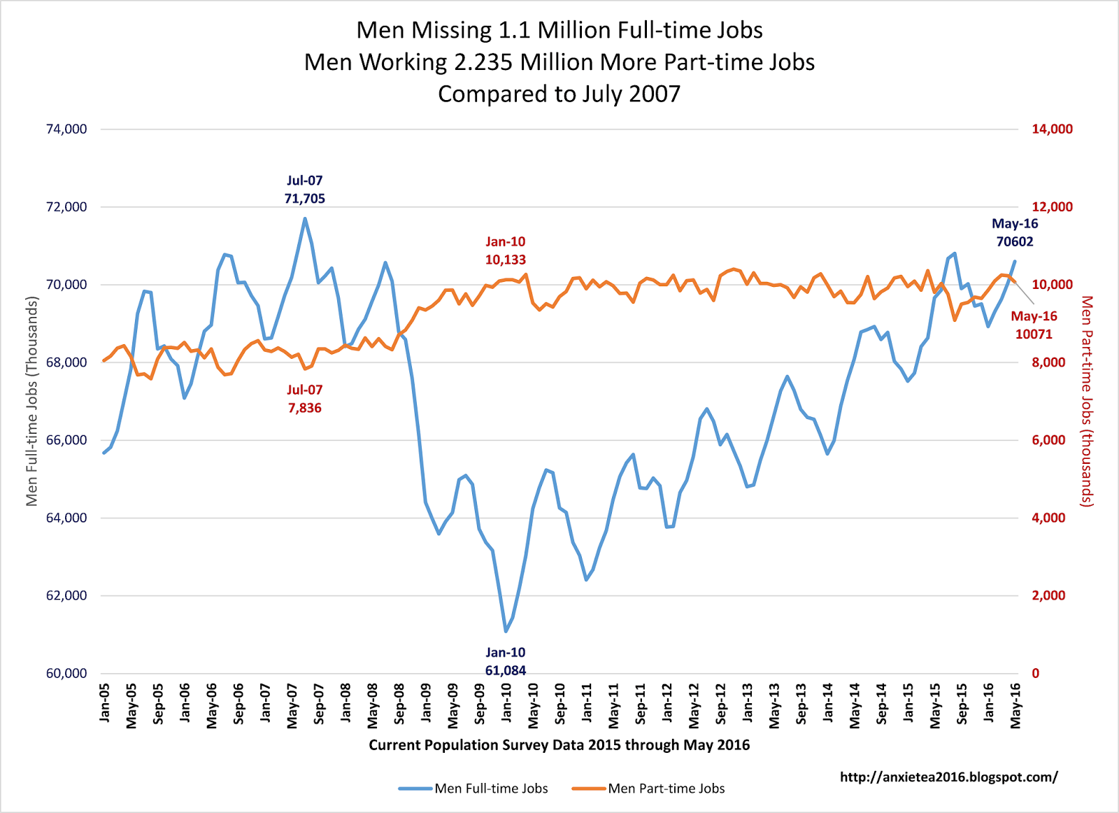 the war on women since million more jobs for women men have lost 1 1 million full time jobs since the peak of the pre recession jobs market during 2007 this is better than the nearly 11 million jobs