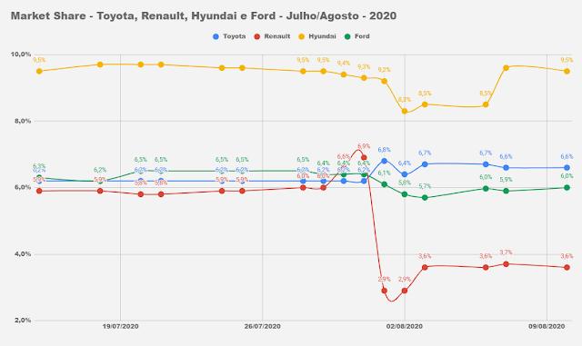 Market Share - montadoras do Brasil
