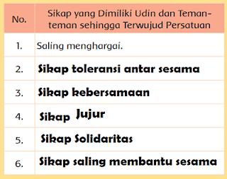 Sikap yang Dimiliki Udin dan Temanteman sehingga Terwujud Persatuan www.simplenews.me