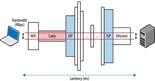Fungsi dan Cara Kerja Bandwidth yang Perlu Diketahui!