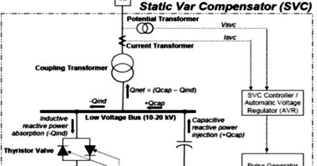 Static Var Compensator (SVC) ~ High Alert of Industrial