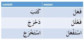 Wazan pokok menurut ulama shorof - pelajaran2