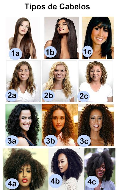 Tabela tipos de cabelo