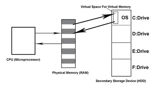 Virtual Memory Working Concept