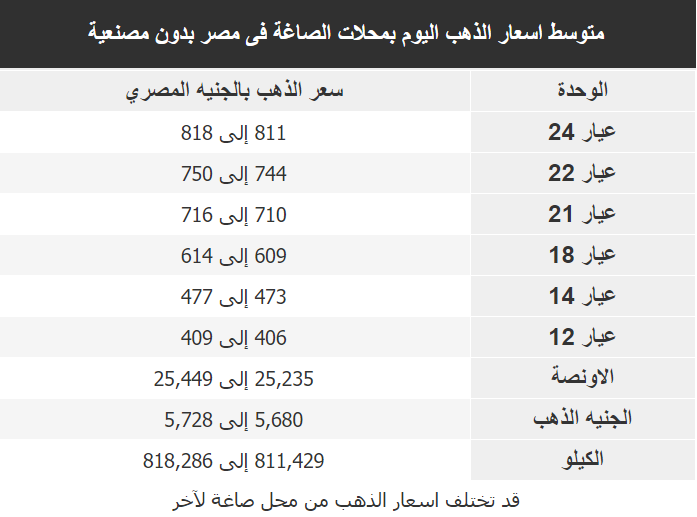 اسعار الذهب اليوم فى مصر Gold الاربعاء 8 ابريل 2020