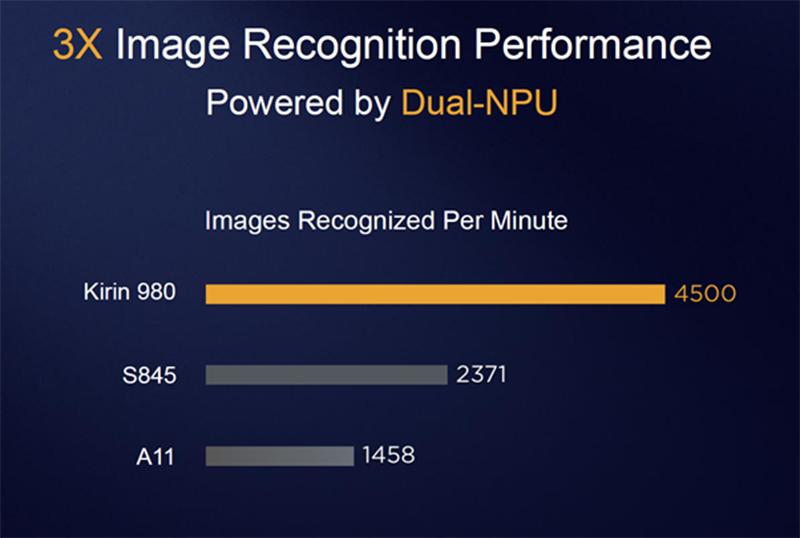 Dual NPU, better performance