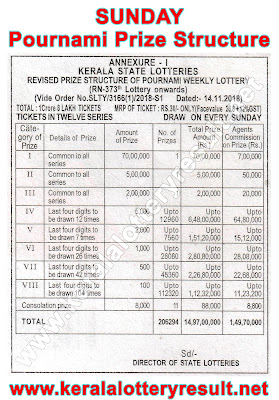 Pournami Prize Structute 2019, Which lottery is best in Kerala, prize structure of all Kerala State Lotteries, Kerala lottery results