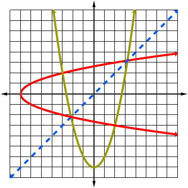 graph of a quadratic and its inverse, but the inverse is not a function
