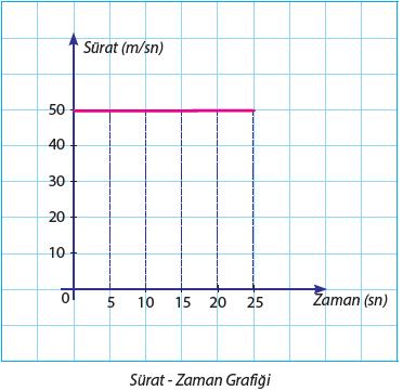 Sürat- Zaman Grafiği