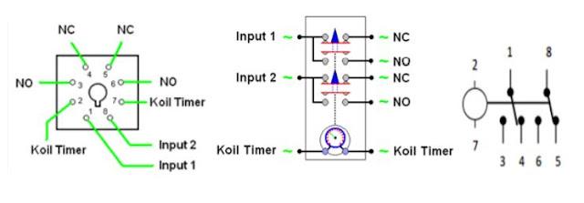 Kontruksi dan Simbol TDR