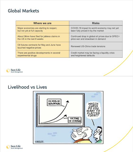 Sun Life Market Outlook 2020