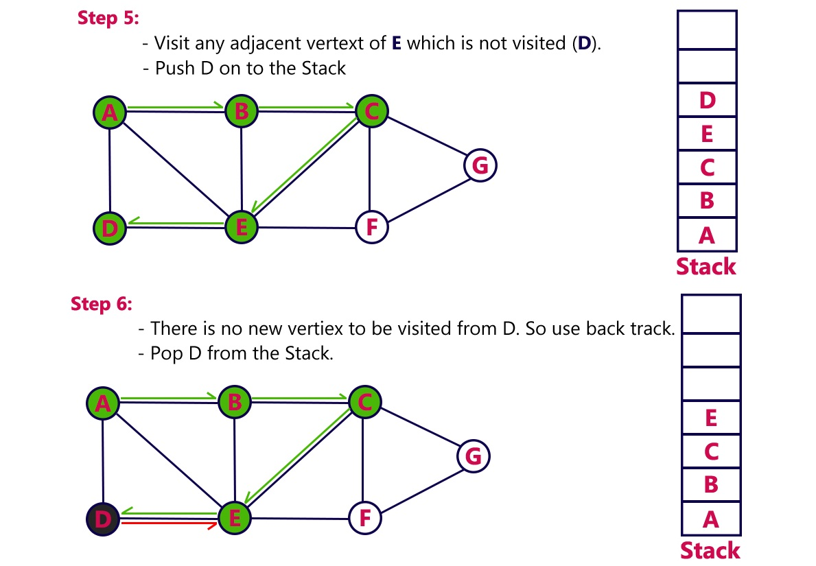 First tutorial point graph traversal in data structure depth first to know about the implementation of this algorithm in c programming language baditri Choice Image