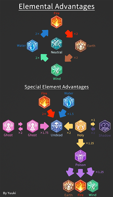 Elemental Advantages by Yuuki