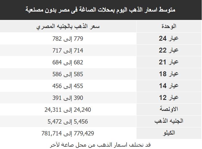 اسعار الذهب اليوم فى مصر Gold السبت 18 يناير 2020
