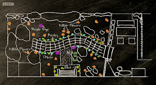 Edible Garden Garden Plan