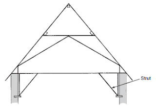 Strutted tie beam-roofconstruction-terminology.blogspot.com