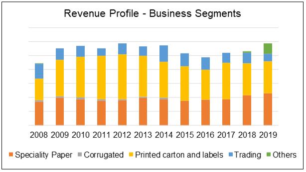 New Toyo revenue by business segments