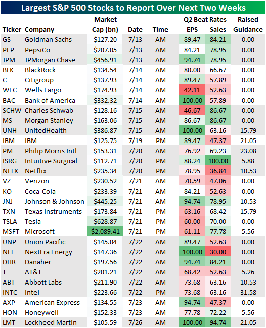 Acciones ganancias S&P 500
