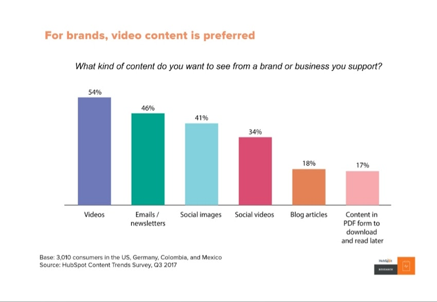 Exponential Growth by video-marketing