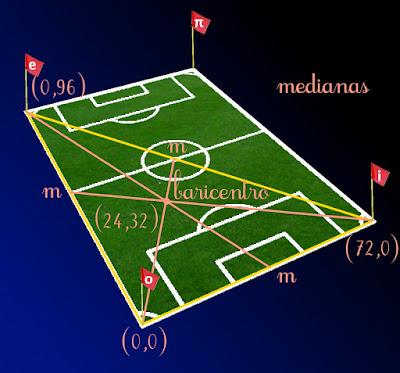 Cualquier malpensado podría decir que las dimensiones del estadio estaban fiajdas adrede para que el cálculo del baricentro resultase sencillo.