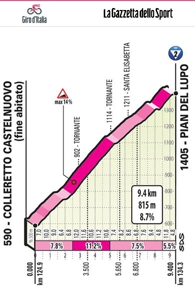 http://www.giroditalia.it/eng/stage/stage-13-2019/