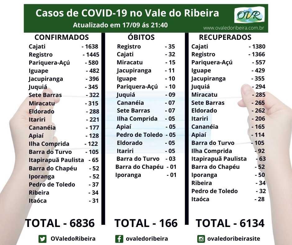 Vale do Ribeira soma 6836 casos positivos, 6134 recuperados e 166 mortes do Coronavírus - Covid-19