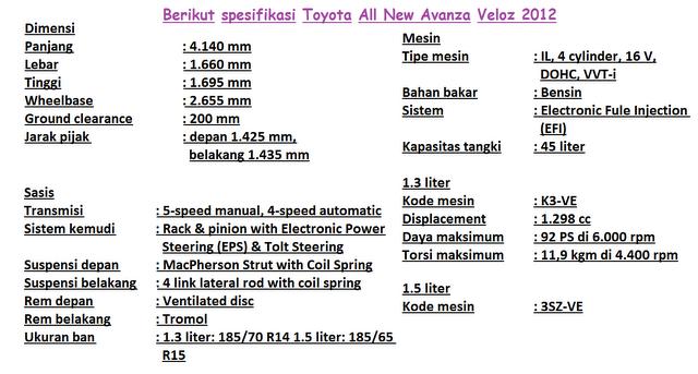 dimensi grand new avanza ulasan veloz spesifikasi all 2012 ! mobilku.org