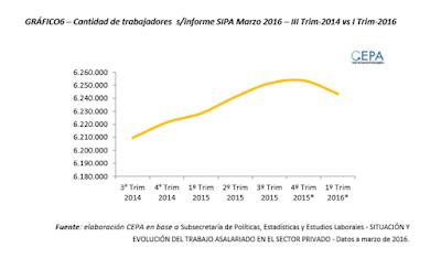 Tendencia Mercado Laboral Argentino 2016