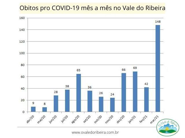 Março bate recorde de óbitos por COVID-19 no Vale do Ribeira