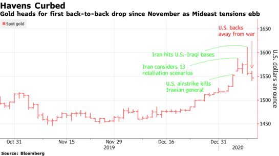 Gold Is Nearly Back Where It Started Before Iran General's Death - Bloomberg