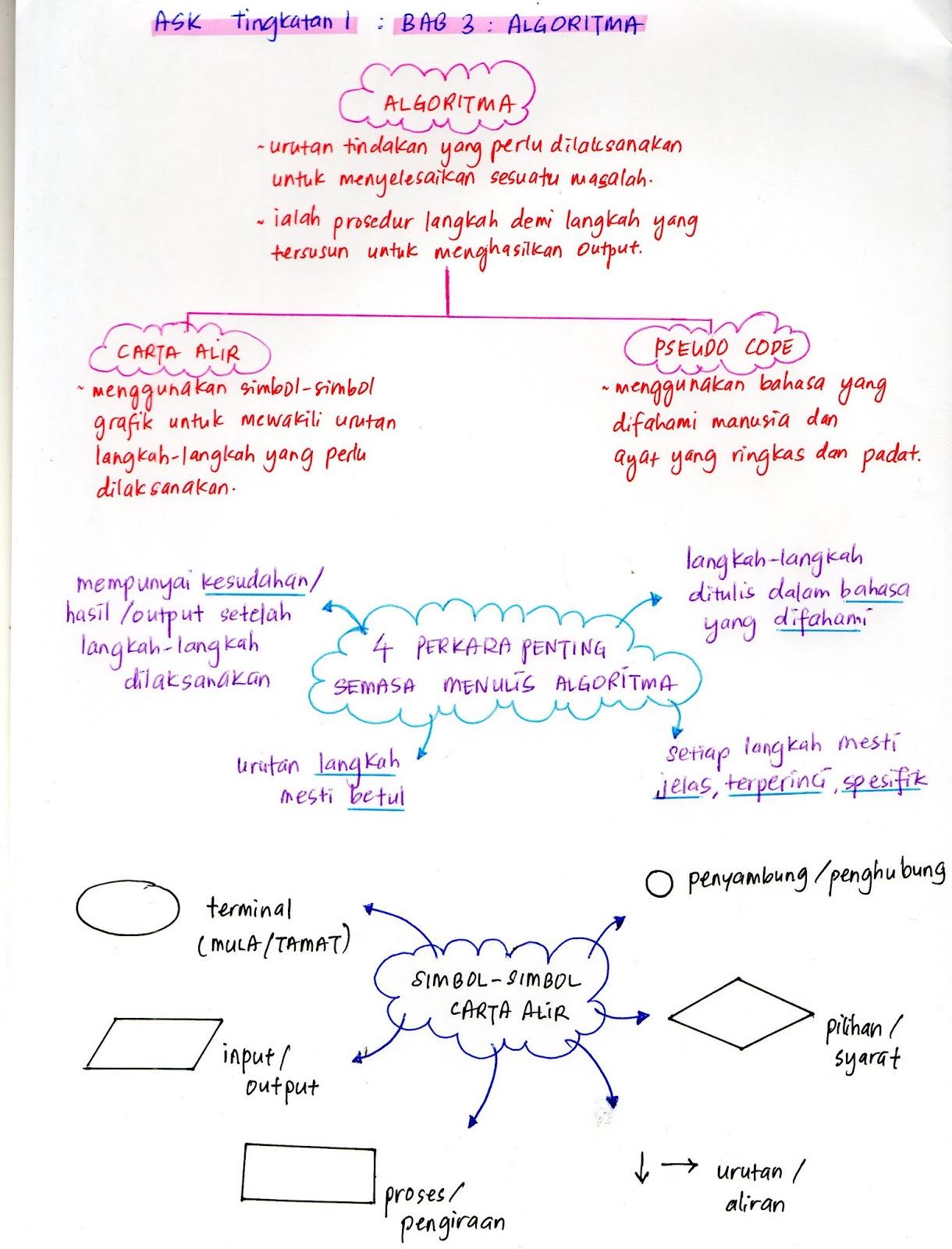 Asas Sains Komputer Tingkatan 2 Bab 2 Algoritma Cute766