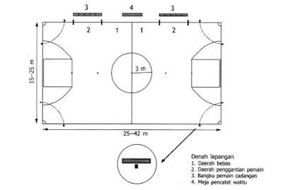 Gambar Denah Lapangan Futsal