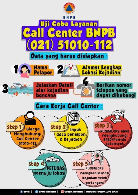 BNPB Luncurkan Uji Coba Layanan Kebencanaan Operasional Call Center 24 Jam